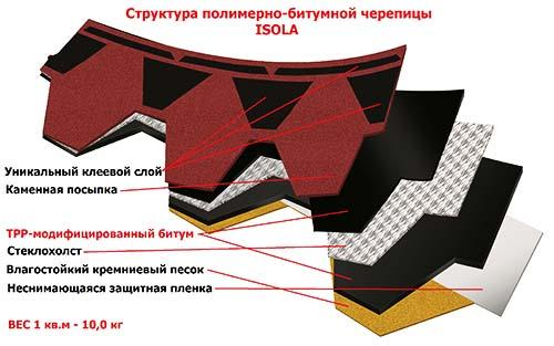 Структура битумного гонта