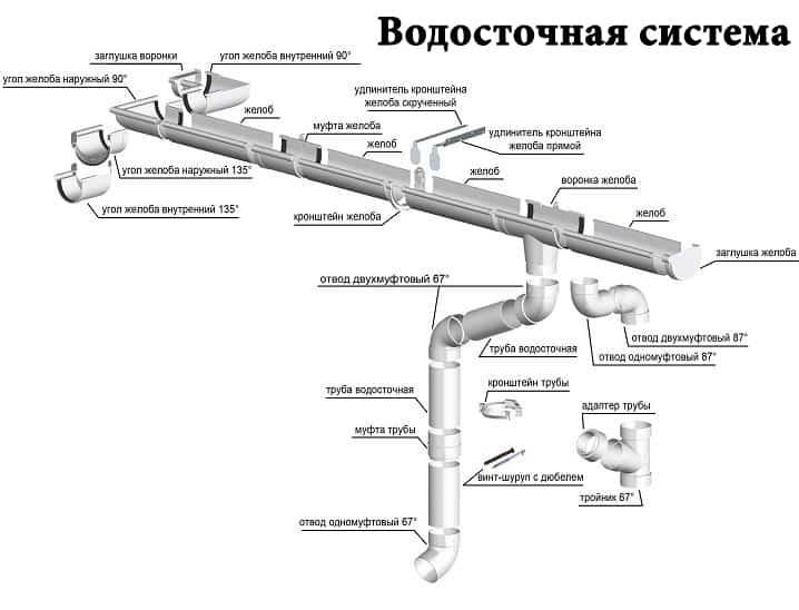 vodostochnaya-sistema-al-ta-profil-