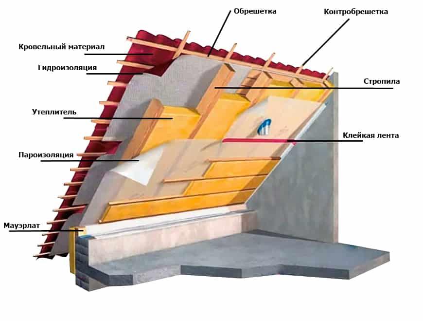 montazh-metallocherepicy