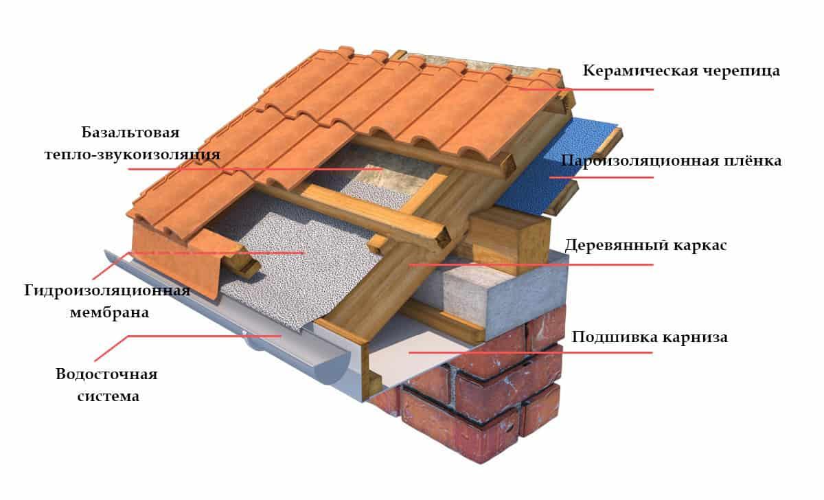 montazh-keramicheskoj-cherepicy