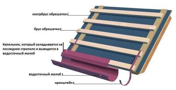 ustanovka-vodostochnoj-sistemy-5
