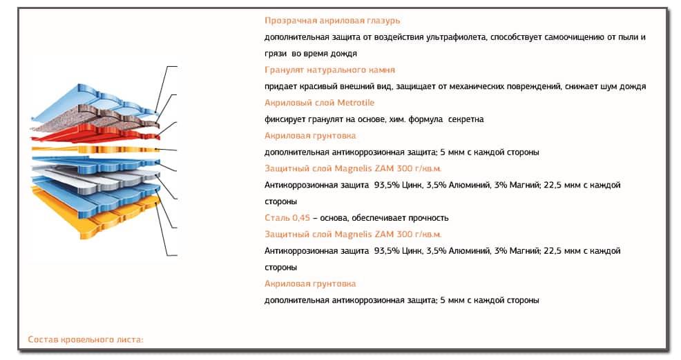sostav-kompozitnoj-cherepicy-metrotile